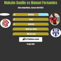 Maksim Danilin vs Manuel Fernandes h2h player stats