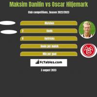 Maksim Danilin vs Oscar Hiljemark h2h player stats