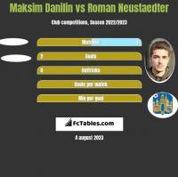 Maksim Danilin vs Roman Neustaedter h2h player stats