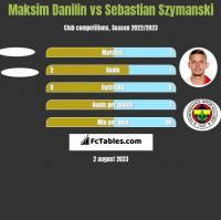 Maksim Danilin vs Sebastian Szymanski h2h player stats