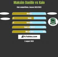 Maksim Danilin vs Kaio h2h player stats