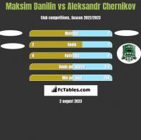 Maksim Danilin vs Aleksandr Chernikov h2h player stats
