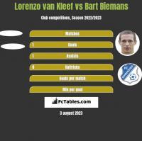 Lorenzo van Kleef vs Bart Biemans h2h player stats