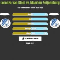 Lorenzo van Kleef vs Maarten Peijnenburg h2h player stats