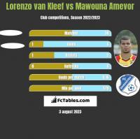 Lorenzo van Kleef vs Mawouna Amevor h2h player stats