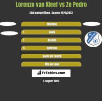 Lorenzo van Kleef vs Ze Pedro h2h player stats