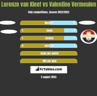 Lorenzo van Kleef vs Valentino Vermeulen h2h player stats