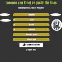 Lorenzo van Kleef vs justin De Haas h2h player stats
