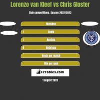 Lorenzo van Kleef vs Chris Gloster h2h player stats