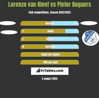 Lorenzo van Kleef vs Pieter Bogaers h2h player stats