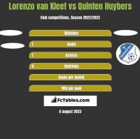 Lorenzo van Kleef vs Quinten Huybers h2h player stats