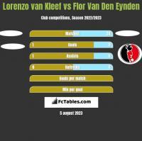Lorenzo van Kleef vs Flor Van Den Eynden h2h player stats