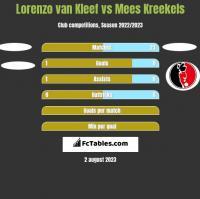 Lorenzo van Kleef vs Mees Kreekels h2h player stats