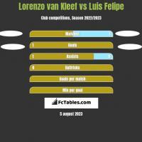 Lorenzo van Kleef vs Luis Felipe h2h player stats