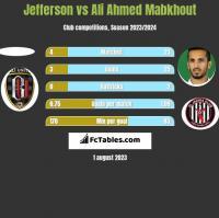 Jefferson vs Ali Ahmed Mabkhout h2h player stats