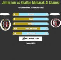 Jefferson vs Khalfan Mubarak Al Shamsi h2h player stats