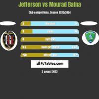 Jefferson vs Mourad Batna h2h player stats