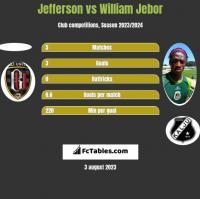 Jefferson vs William Jebor h2h player stats
