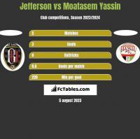 Jefferson vs Moatasem Yassin h2h player stats