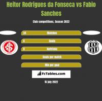 Heitor Rodrigues da Fonseca vs Fabio Sanches h2h player stats