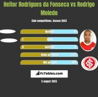 Heitor Rodrigues da Fonseca vs Rodrigo Moledo h2h player stats