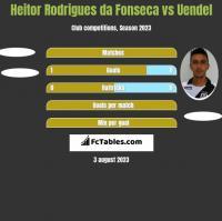 Heitor Rodrigues da Fonseca vs Uendel h2h player stats