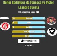 Heitor Rodrigues da Fonseca vs Victor Leandro Cuesta h2h player stats