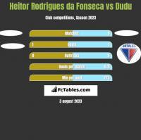 Heitor Rodrigues da Fonseca vs Dudu h2h player stats