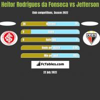 Heitor Rodrigues da Fonseca vs Jefferson h2h player stats