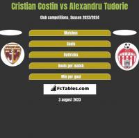 Cristian Costin vs Alexandru Tudorie h2h player stats