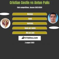 Cristian Costin vs Antun Palic h2h player stats