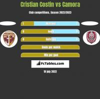 Cristian Costin vs Camora h2h player stats