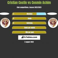Cristian Costin vs Cosmin Achim h2h player stats