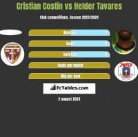 Cristian Costin vs Helder Tavares h2h player stats