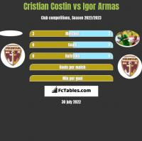 Cristian Costin vs Igor Armas h2h player stats