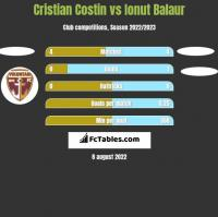 Cristian Costin vs Ionut Balaur h2h player stats