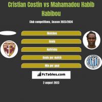Cristian Costin vs Mahamadou Habib Habibou h2h player stats