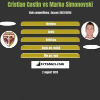 Cristian Costin vs Marko Simonovski h2h player stats