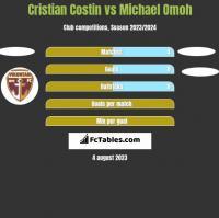 Cristian Costin vs Michael Omoh h2h player stats