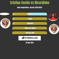 Cristian Costin vs Ricardinho h2h player stats
