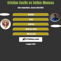 Cristian Costin vs Sofien Moussa h2h player stats