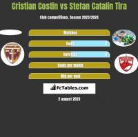 Cristian Costin vs Stefan Catalin Tira h2h player stats