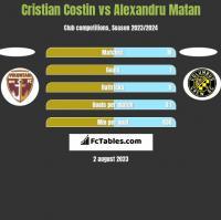 Cristian Costin vs Alexandru Matan h2h player stats