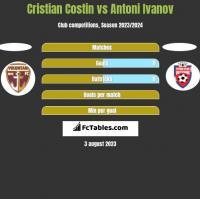 Cristian Costin vs Antoni Ivanov h2h player stats