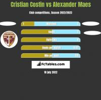 Cristian Costin vs Alexander Maes h2h player stats