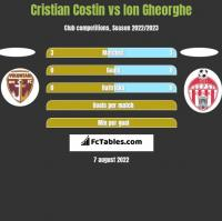 Cristian Costin vs Ion Gheorghe h2h player stats