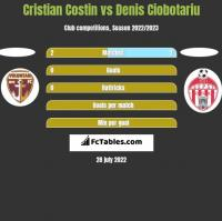 Cristian Costin vs Denis Ciobotariu h2h player stats