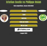Cristian Costin vs Philippe Nsiah h2h player stats