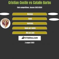Cristian Costin vs Catalin Barbu h2h player stats