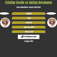Cristian Costin vs Adrian Dorobantu h2h player stats